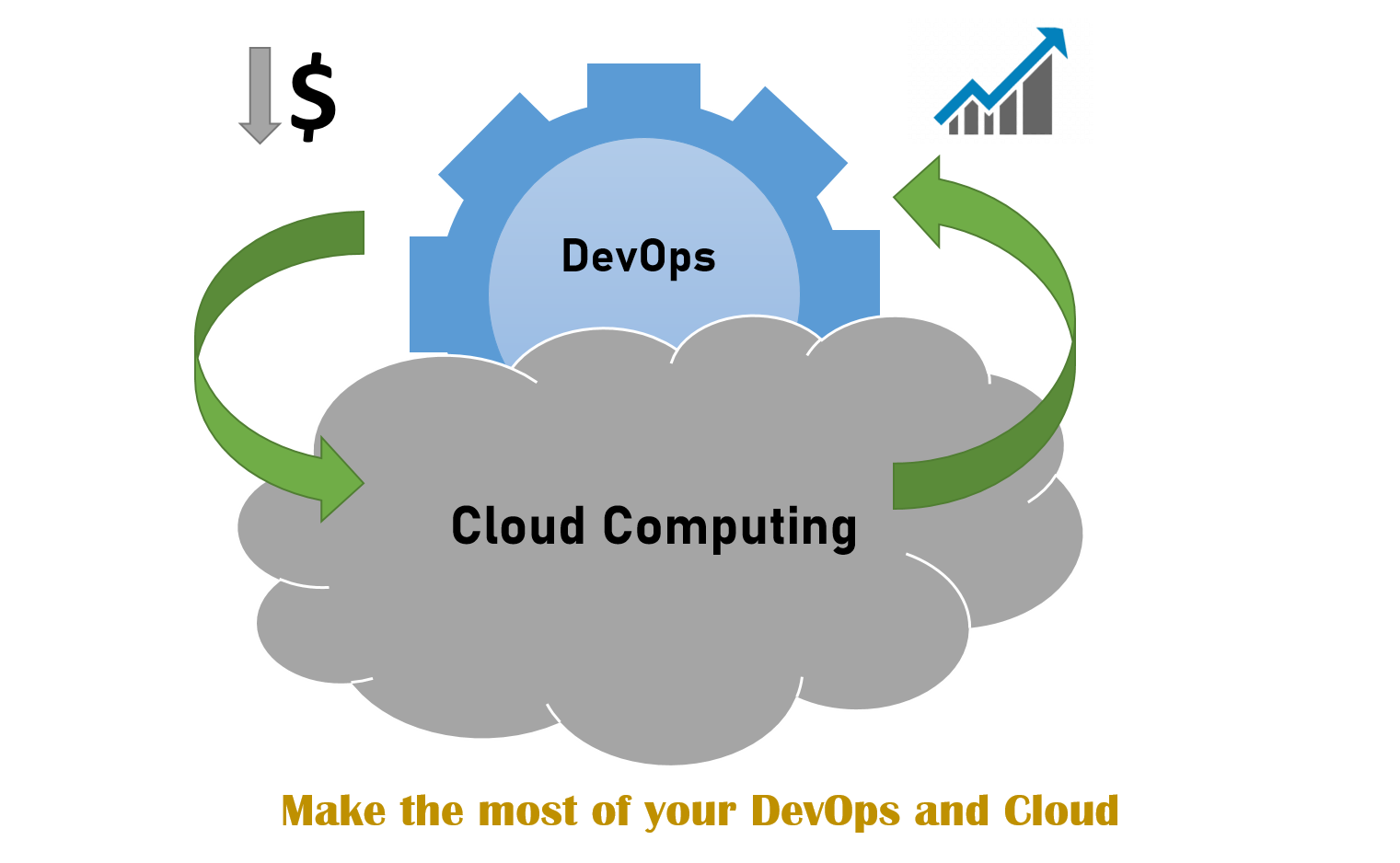 How to get most from the DevOps way of implementation?